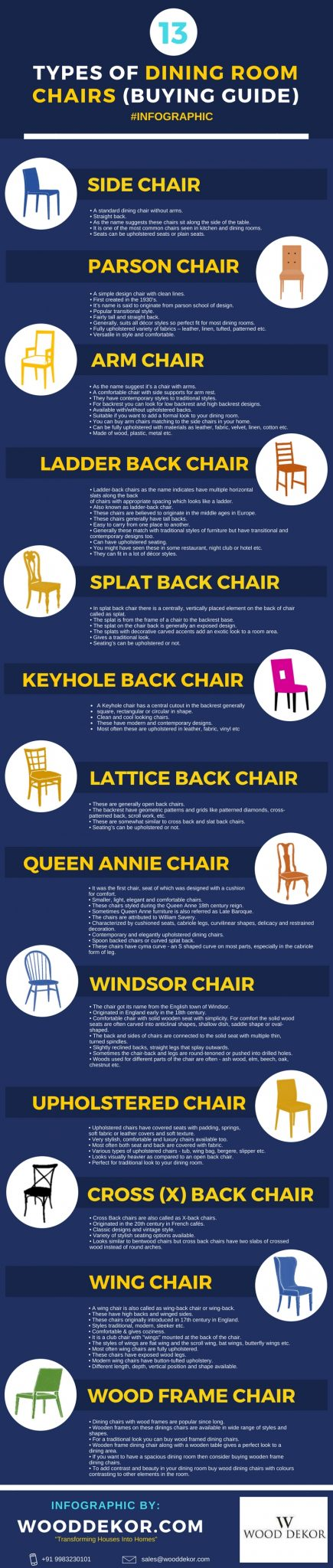 13 Types of Dining Chair (Buyers Guide) Infographic